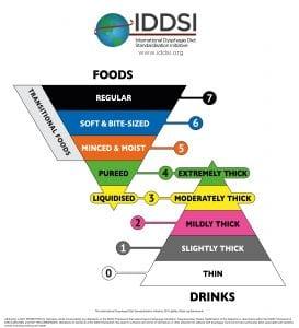 IDDSI Pyramid